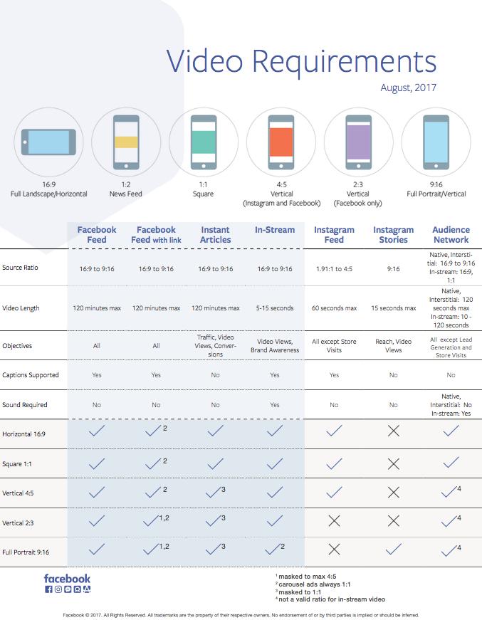 Riktlinjer för video på Facebook i mobilen